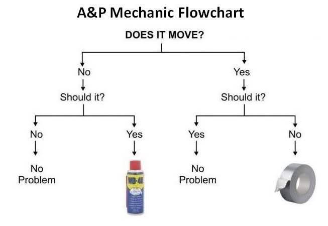 Maintenance Tech Flowchart